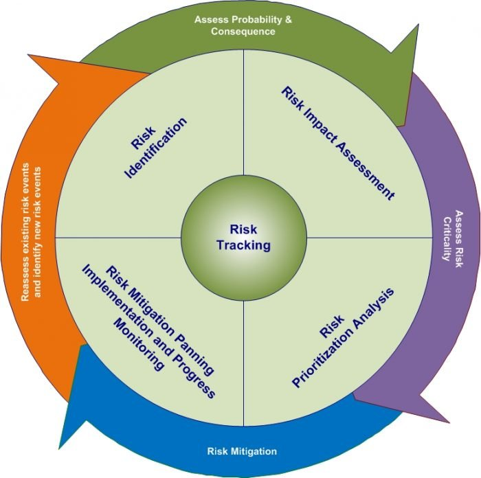 IMPLEMENTATION OF RISK MANAGEMENT