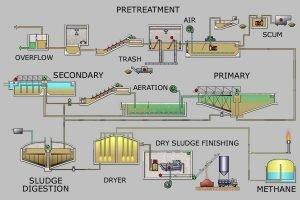PELATIHAN Wastewater Treatment Technology