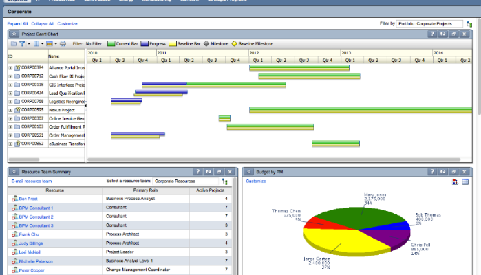 Scheduling and Controlling Project using PRIMAVERA (P6)