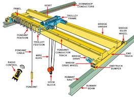 TRAINING TENTANG TROUBLESHOOTING OVERHEAD CRANE