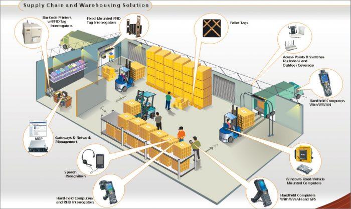TRAINING TENTANG WAREHOUSE OPERATION & MANAGEMENT