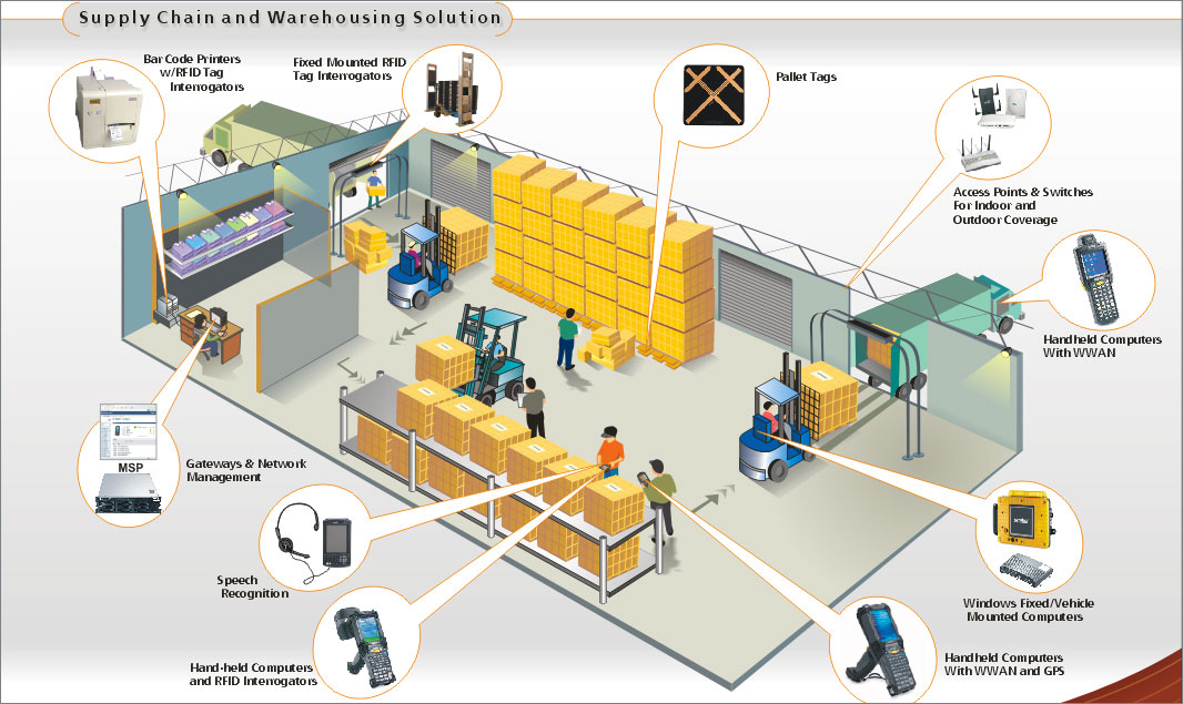 TRAINING TENTANG WAREHOUSE OPERATION & MANAGEMENT