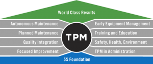 TRAINING TENTANG World Class Total Preventive Maintenance (TPM)
