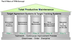 TRAINING Total Predictive Maintenance (TPM)