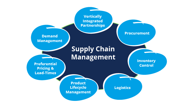 Logistic & Supply Chain Management