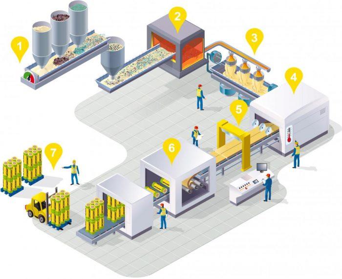 Manufacturing Process to Use CNC Machining