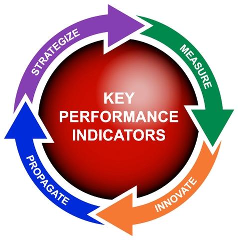PELATIHAN METODE PENGUKURAN KINERJA DENGAN KEY PERFORMANCE INDICATORS (KPI)
