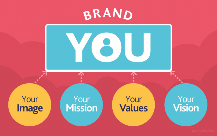 Networking to Build YNetworking to Build Your Personal Brandour Personal Brand
