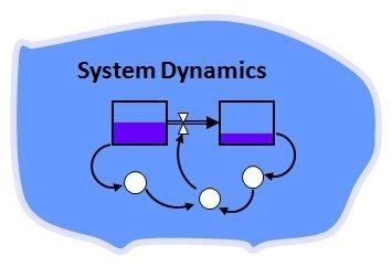 Pelatihan Dynamic System