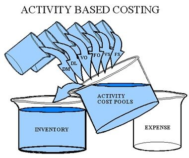 PELATIHAN Activity Based Costing & Management (ABC & ABM)