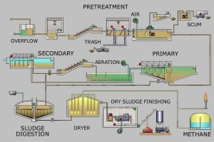 PELATIHAN Wastewater Treatment Technology