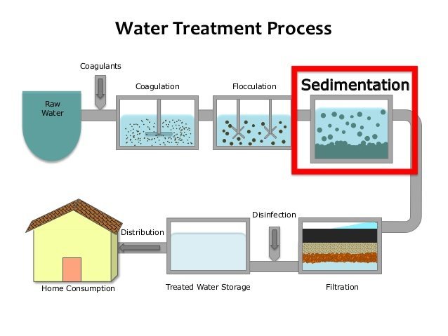 TRAINING TENTANG PRODUCED WATER TREATMENT FOR PRE-INJECTION