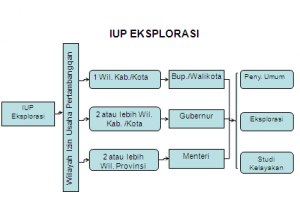 TRAINING TENTANG Tata Cara Konversi izin Pertambangan dari KP ke IUP