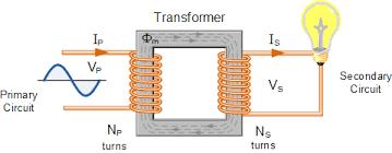 TRAINING TENTANG Transformer Operation & Maintenance