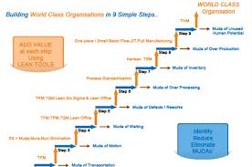 TRAINING TENTANG World Class Strategic Management