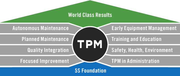 TRAINING TENTANG World Class Total Preventive Maintenance (TPM)